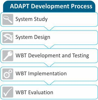 adapt-development-process-enterprise-appication-training-adapt-crm-erp-hmis-eLearning